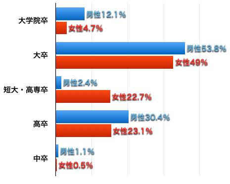 ツヴァイ会員の学歴割合グラフ