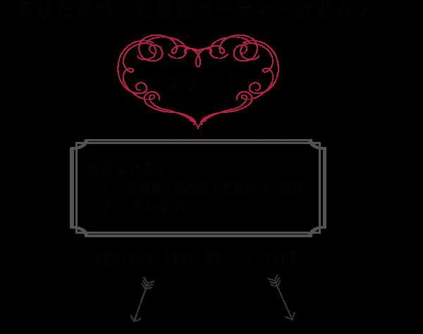 婚活パーティーを選ぶフローチャート(地方と都市圏)