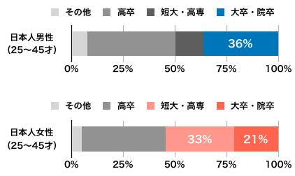 日本人の学歴統計