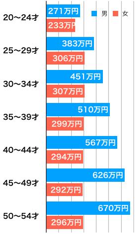 年齢別平均給与(平成27年)