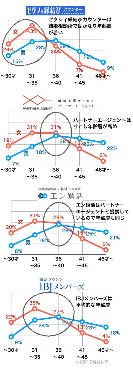 年齢比較(その他4社)