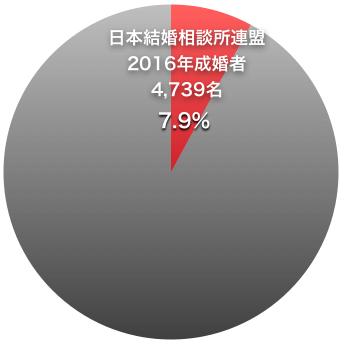 日本結婚相談所連盟の平均