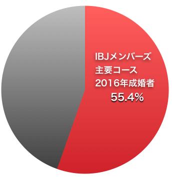 IBJメンバーズ成婚率