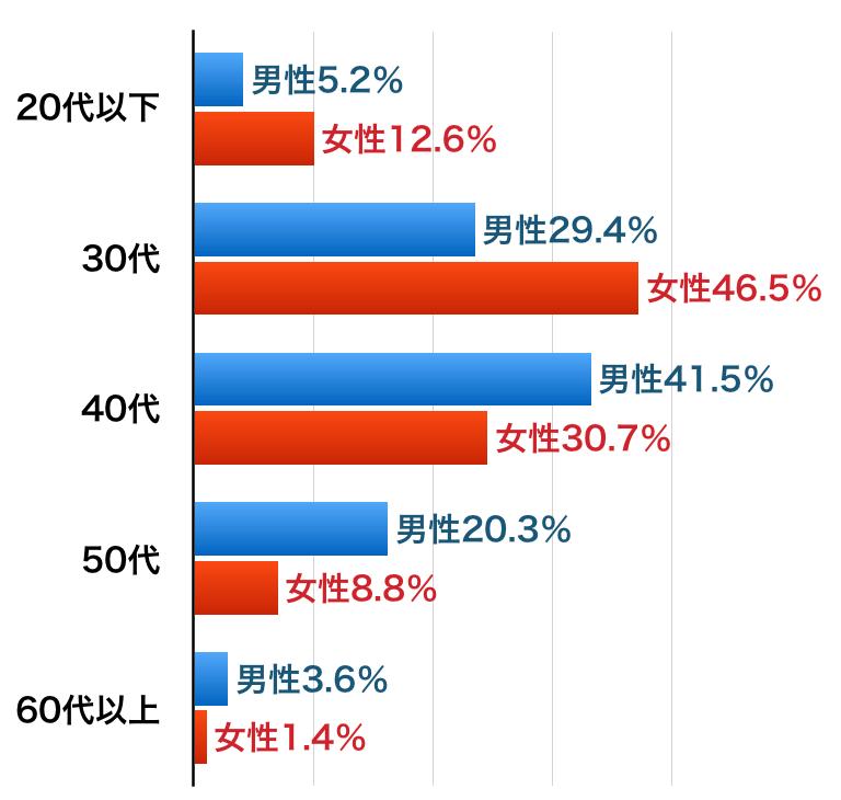 ツヴァイの会員年齢割合グラフ