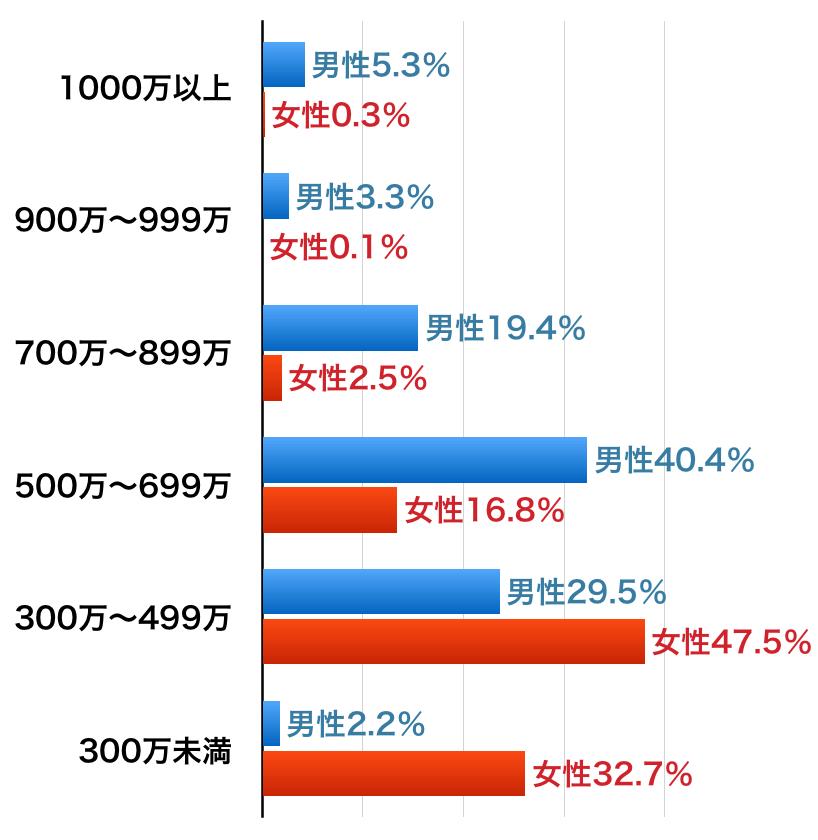 ツヴァイ会員の年収割合グラフ