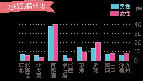 オーネット会員の地域構成比