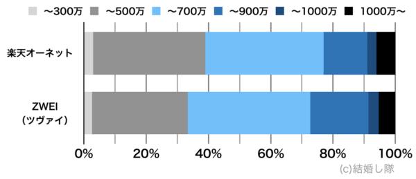 会員の年収比較(男性)オーネットとツヴァイ
