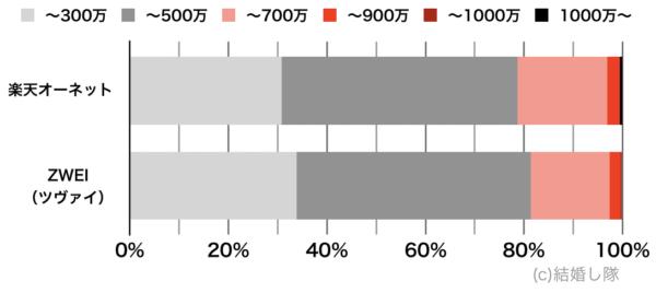 会員の年収比較(女性)オーネットとツヴァイ
